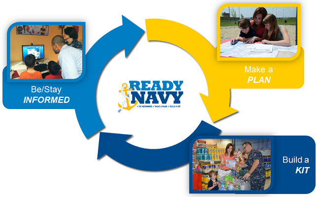 Ready Navy Preparedness